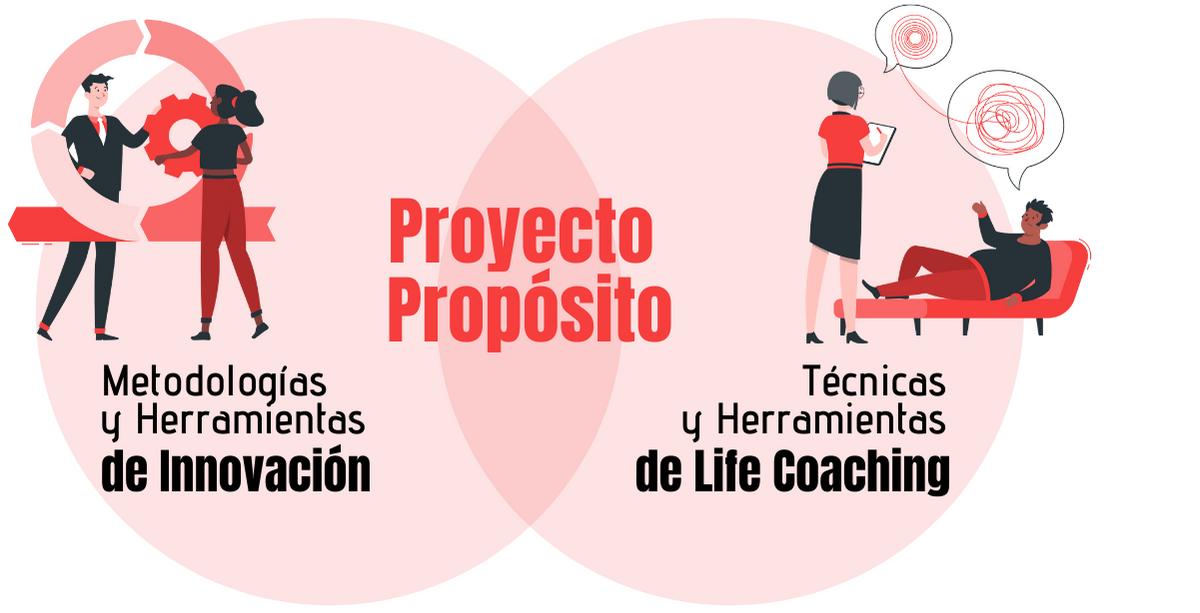Metodología Proyecto Propósito